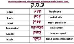 .Chart of Hebrew words with the same consonant
