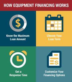 How Equipment Financing Works #financing #equipmentfinancing
