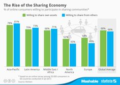 With services like #Uber, #Airbnb and countless local bike and #carsharing schemes taking off, sharing is quickly gaining acceptance as an alternative way of thinking about property. Whether the motives are monetary, ecological or even altruistic, sharing has certainly created hype recently.  This chart,based on Nielsen data, shows how accepting people in different parts of the world are of sharing communities. Interestingly, consumers in emerging regions seem to be more open to sharing…
