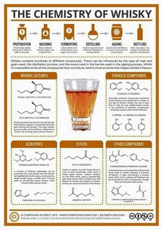 The chemistry of whiskey.