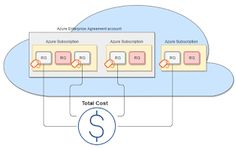 Vunvulea Radu Tech Wall: Monitor cost consumption cross Azure Subscriptions...