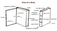 Anatomy Of  A Book [Infographic] Books are like bodies — it's hard to get rid of them. If a librarian is caught throwing books into a dumpst...