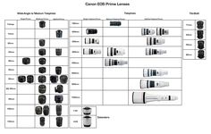Canon EOS Prime Lenses by Billy Wilson Photography