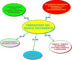 Formazione del Nuovo Testamento