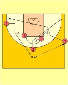 Pick'n'Roll. Baloncesto; táctica y entrenamiento.: Jugada de Banda (2) Caja Laboral Baskonia