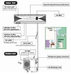 New Air Conditioning Split Unit Wiring Diagram Mercury