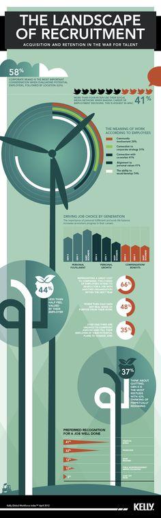 El panorama de la selección de personal #infografia #infographic