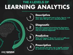 Image result for learning analytics infographic
