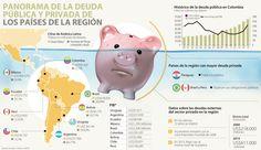 Uruguay, Argentina y Ecuador son los de mayor deuda pública
