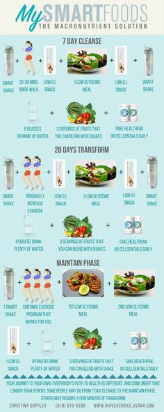 Tips On How The 21 Days To Transform | USANA Smart Foods