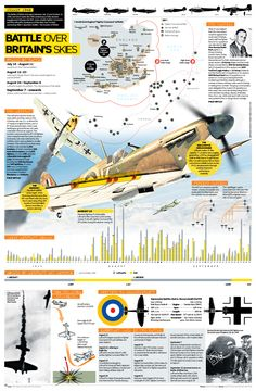 battle of britain infographic History Timeline, History Facts, Women In History, World History, Ancient History, Ww2 Facts, Military Operations, Modern History, British History