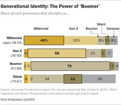 The Millennials my be confused about their generation, but not nearly so much as the Silents. Hummm.     Source: Pew Research Center, American Trends Panel (wave 10), 2015.