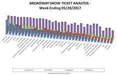Broadway-Show-Ticket-Analysis-EnLARGED-05-28-17.gif (1148×737)