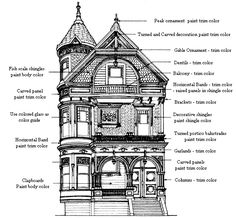 Queen Anne style 1875 - 1915 Basic selection of colors for painting a Victorian home consist of separate colors for shingles, body (usually clapboards) and trim. Victorian Homes Exterior, Victorian Architecture, Architecture Details, Painting Trim, House Painting, 1920s Interior Design, Shingle Colors, Craftsman Bungalows, Sims House