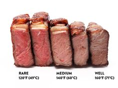 Complete guide to cooking steak.