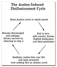 Jane Austen, círculo vicioso