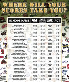 College Entrance Scores for SAT & ACT