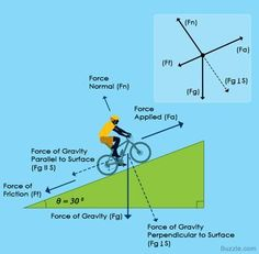 An Easy Guide to Understand Free Body Diagrams in Physics - Science Struck Physics 101, Physics Facts, Physics Lessons, Physics Formulas, Physics And Mathematics, Quantum Physics, Physics Experiments, Physics Help, Physics Concepts