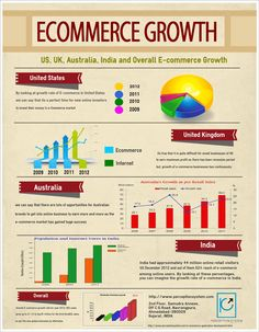 Ecommerce Continues to Grow Infographic Status re: growth from the US, UK, Oz and India #orawards