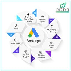 Google AdWords allow businesses of any size to advertise to millions of people, but it's not that expensive. Considering businesses can start, stop, and adjust their bids at any time this gives companies huge flexibility. Digital Marketing Services, Growing Your Business, Flexibility, Logo Design, Branding, Google, Tips, Brand Management, Back Walkover