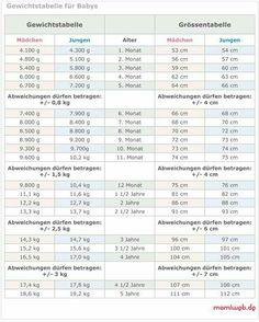 Größen- und Gewichtstabelle