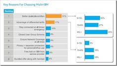 Reasons to Choose Multi Sim mobiles in India - 71 Mln Indians use Dual / Multi-Sim [Nielsen]