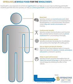 Spirulina for good health Infographic