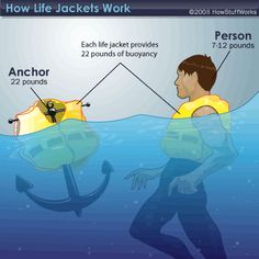 Explore applications in technology that involve floating and sinking e.g. life jackets. Relates thinking to the real world.