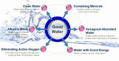 Image result for water characteristics