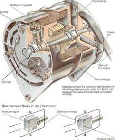 How alternators work diy care car maintenance pinterest snow how the charging system works fandeluxe Image collections