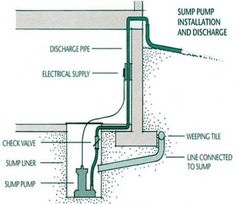 Cellar Drainage Wine Cellar Sump Pump Sump Sump Pump