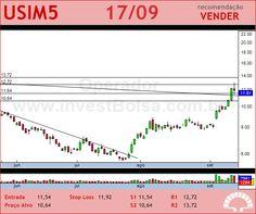 USIMINAS - USIM5 - 17/09/2012 #USIM5 #analises #bovespa
