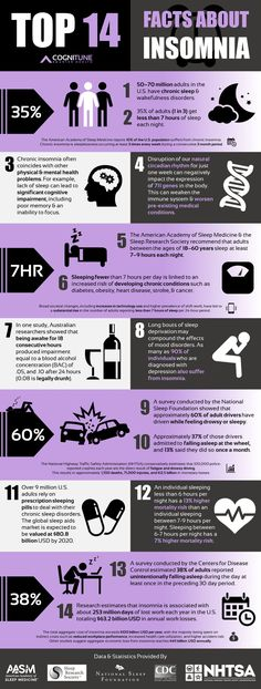 sleep-insomnia-statistics-infographic from https://www.cognitune.com/best-natural-sleep-aids/ #insomniainfographic