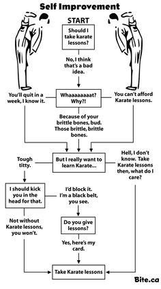 Should you take karate lessons?