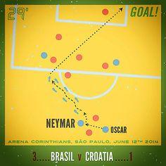Neymar, Brasil Vs Croatia, June 12th 2014. Arena Corinthians, Sau Paulo, Brasil. World Cup 2014. Football infographic by The Goalfather.