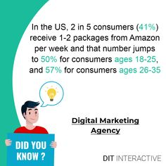 In the US, 2 in 5 consumers(41%) receive 1-2 packages from Amazon per week and that number jumps to 50% for consumers ages 18-25, and 57% for consumers ages 26-35.  #shopify  #shopifystore #shopifydropshipping #shopifyseller #shopifyexperts #shopifypartners #shopifypicks #shopifyplus #shopifythemes #shopifybusiness #shopifyshop #shopifytips #shopifywebsite #shopifydropshipping #shopifyunite #shopifysellers #shopifydeveloper #shopifywebsite #shopifyvintage #shopifyaccelerator #shopifydev   x Business Web Design, Newsletter Design Templates, Promotional Banners, Project Planner, Design Development, Portfolio Design, Did You Know, Digital Marketing, Custom Design