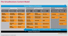 SiriusDecisions Content Model Download: SiriusDecisions has begun helping organizations solve their #content conundrum by introducing SiriusDecisions Content Model, which outlines an enterprise-wide approach to developing better content and reducing content waste. To learn more about this model, download this brief: Introducing the SiriusDecisions Content Model.