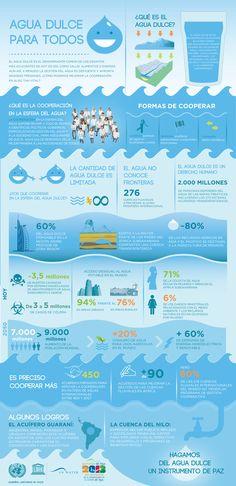 Dia internacional del Agua 22 de marzo.