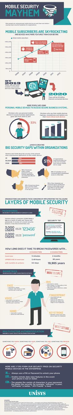 Unisys Infographic: Mobile Security Mayhem - Infographic