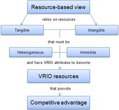 nokia resource based view Review of the vrio framework & the resource-based view of the firm i resource-based view of the firm – the rbv has two key assumptions about resources and.