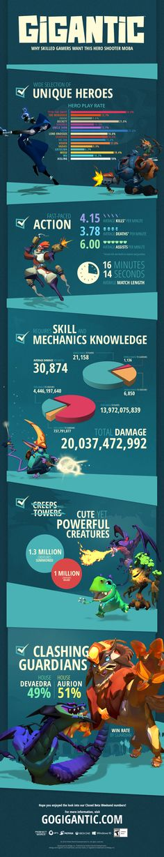 Jump into the world of Gigantic, a third-person shooter MOBA with hardcore five-on-five PvP action for skilled gamers!