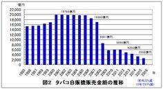 タバコ販売本数・販売額・自販機などの年推移図、タバコ税率上げの効果