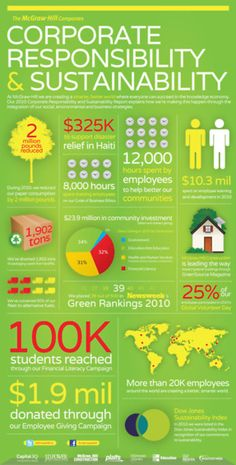 McGraw-Hill Companies CSR Inphographic (who are we kidding, no one reads!!)