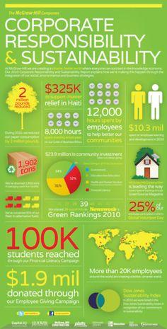 McGraw-Hill Companies CSR Infographic (0000)