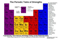StrengthsQuest periodic table