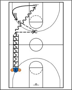 Breakthrough Basketball:Two Ball Ladder Drills