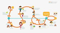 Image result for retail customer journey