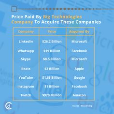 Price Paid by Big Technology Companies to Acquire These Companies #CraftDriven #CD #marketresearch #acquisition #instagram #youtube #twitch #linkedin #whatsapp #skype #beats #marketing #finance #Amazon #company #work #career #companies #technology #BigData #business #TrendingFormat #MomentMarketing #entrepreneur #entrepreneurs #entrepreneurship #success #startups #TopicalSpot #InstaTrend #SaturdayMotivation