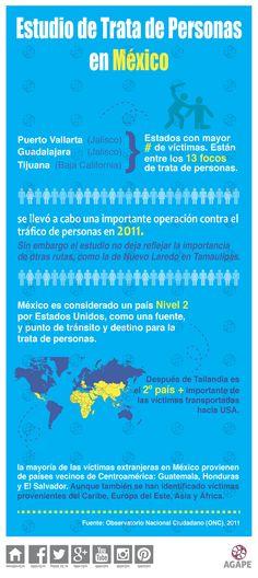Estudio sobre trata de personas en México.