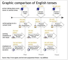English tenses #tense #verbs #elt